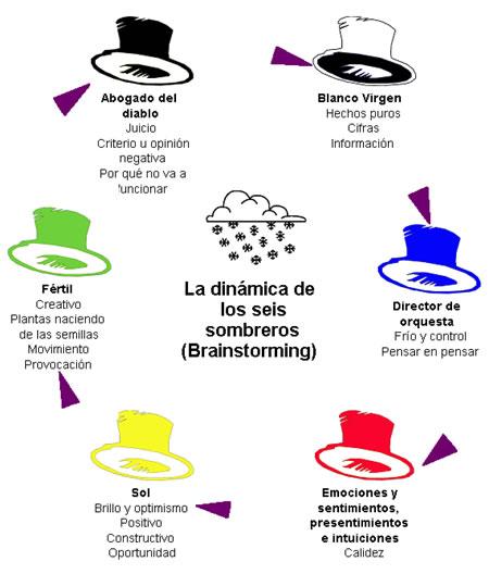 43547e7900b98 Candidatos Idóneos  Los Seis Sombreros para las reuniones eficaces